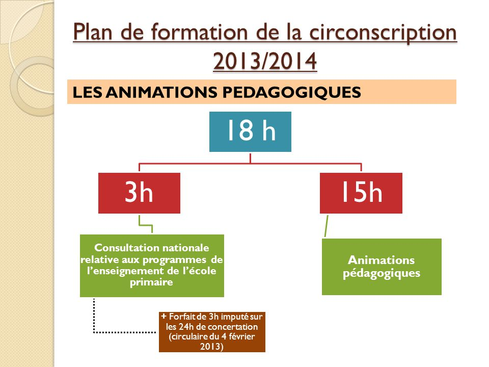 Plan de formation de la circonscription 2013/2014