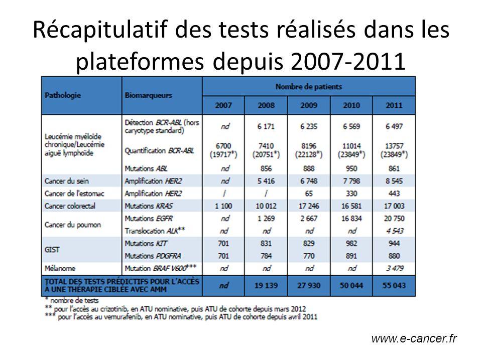Récapitulatif des tests réalisés dans les plateformes depuis 2007-2011