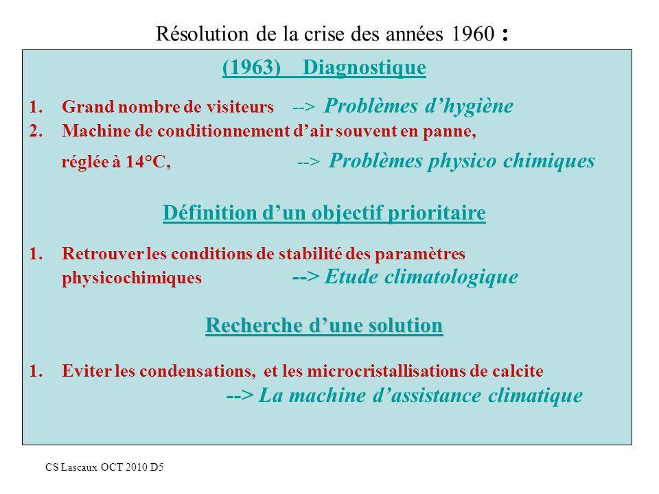 Résolution de la crise des années 1960 :