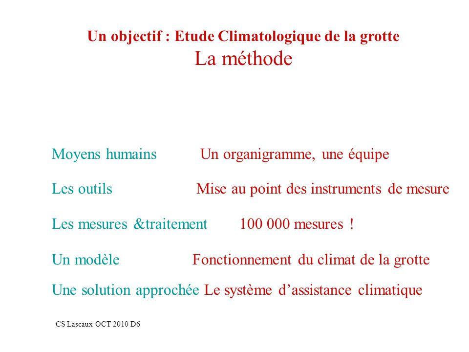 Un objectif : Etude Climatologique de la grotte