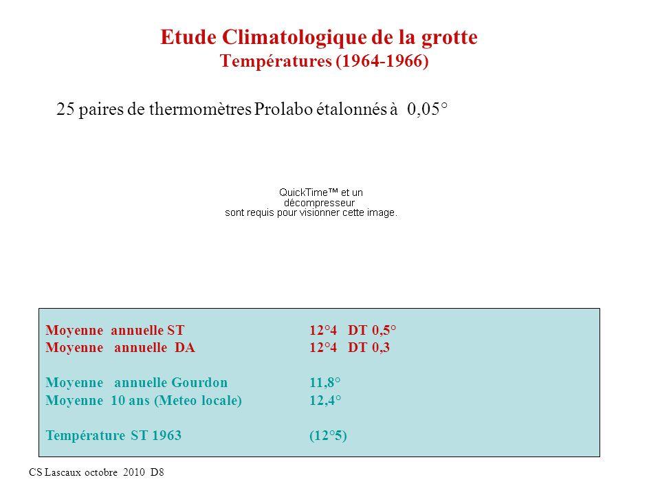 Etude Climatologique de la grotte Températures (1964-1966)