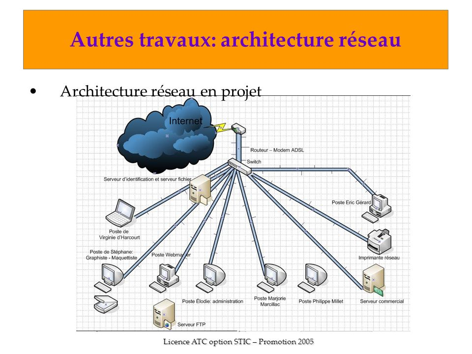 Autres travaux: architecture réseau