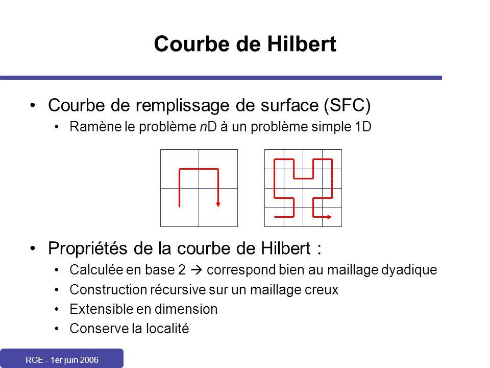 Courbe de Hilbert Courbe de remplissage de surface (SFC)
