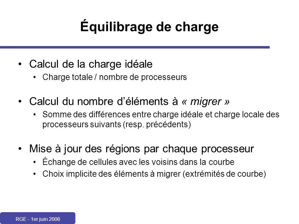 Équilibrage de charge Calcul de la charge idéale