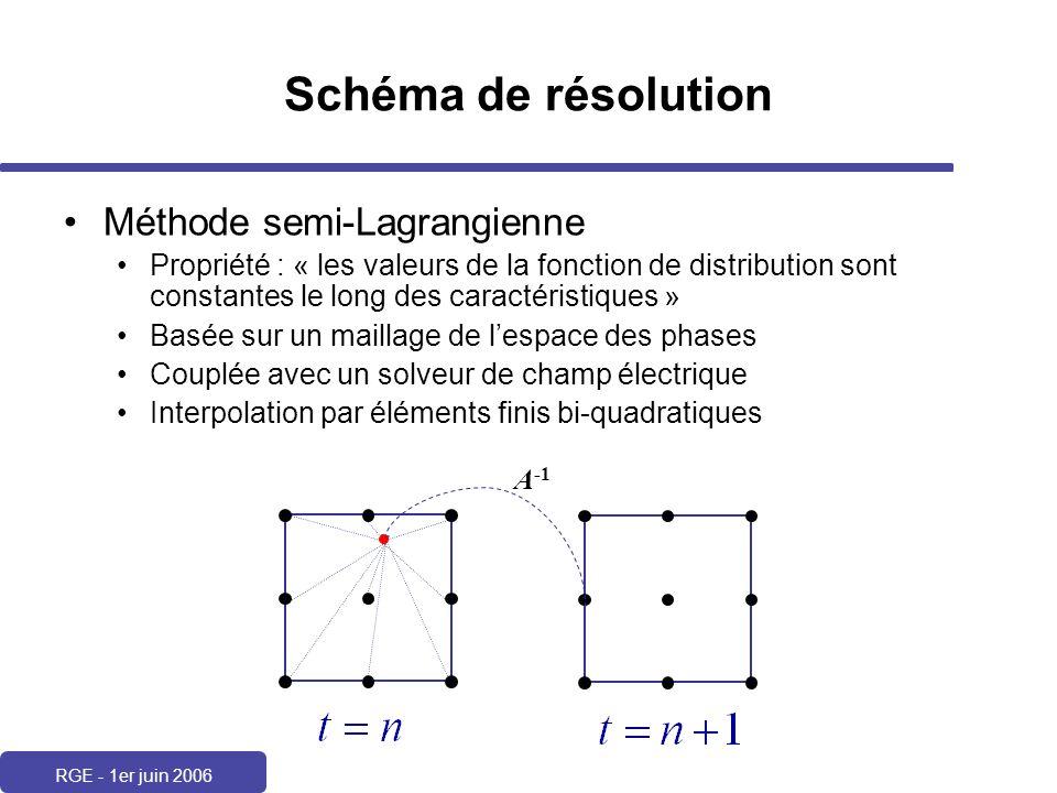 Schéma de résolution Méthode semi-Lagrangienne