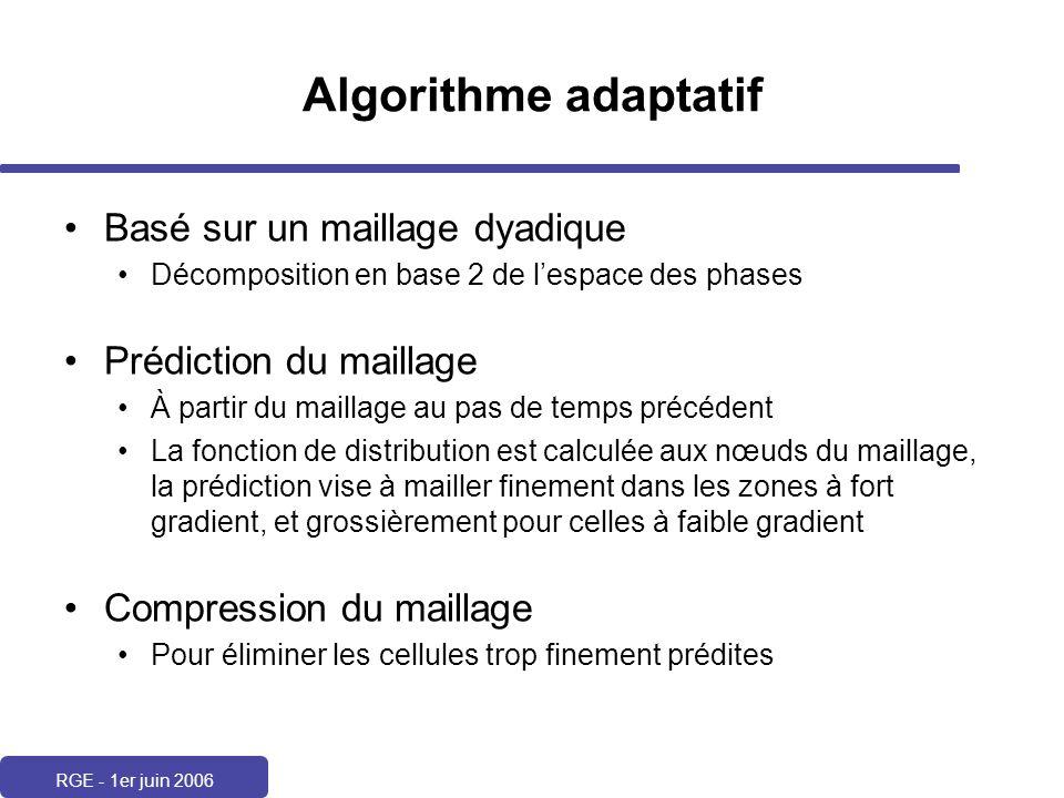 Algorithme adaptatif Basé sur un maillage dyadique