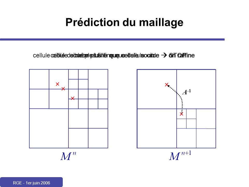 Prédiction du maillage