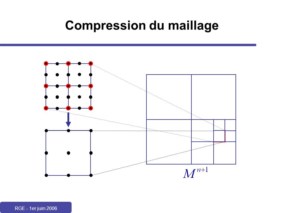 Compression du maillage