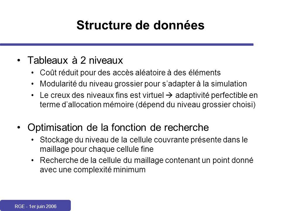 Structure de données Tableaux à 2 niveaux