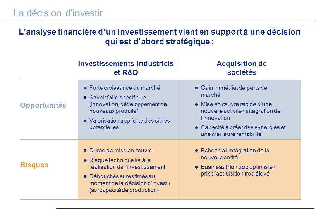 Investissements industriels et R&D Acquisition de sociétés