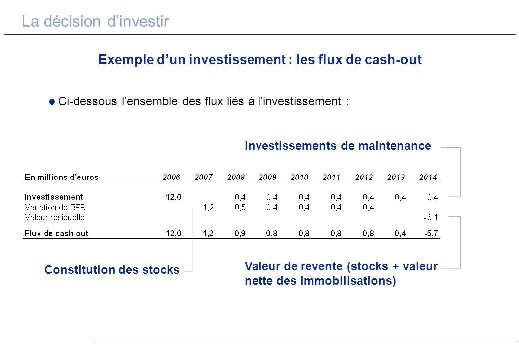 Exemple d'un investissement : les flux de cash-out