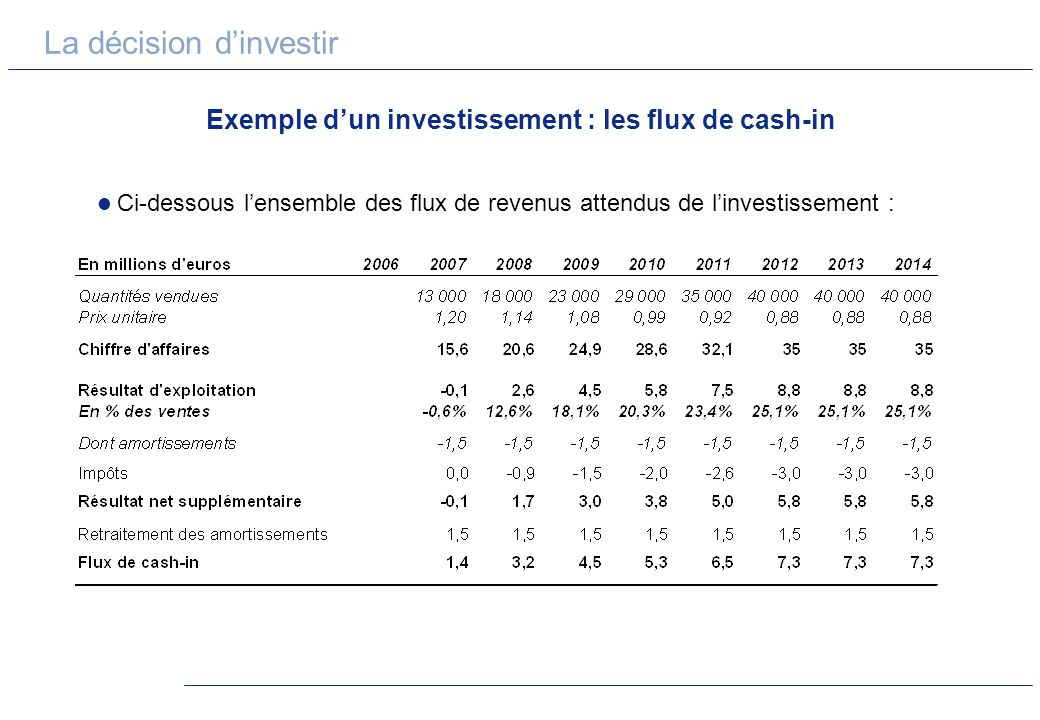 Exemple d'un investissement : les flux de cash-in