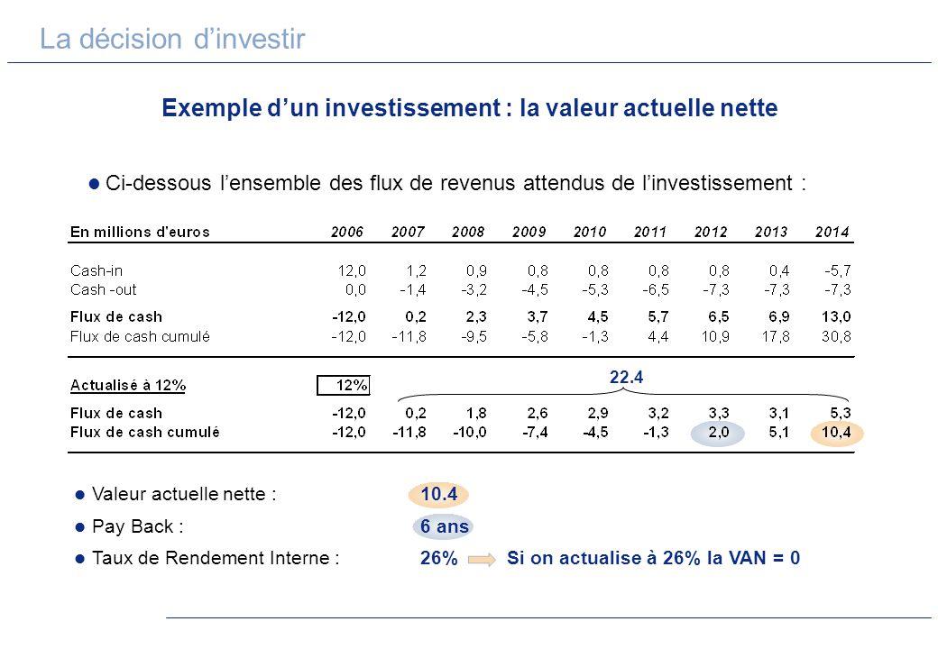 Exemple d'un investissement : la valeur actuelle nette