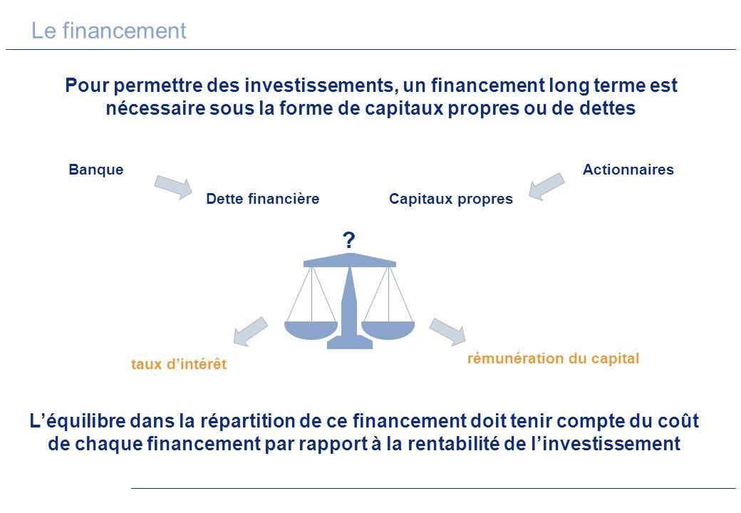 Le financement Pour permettre des investissements, un financement long terme est nécessaire sous la forme de capitaux propres ou de dettes.