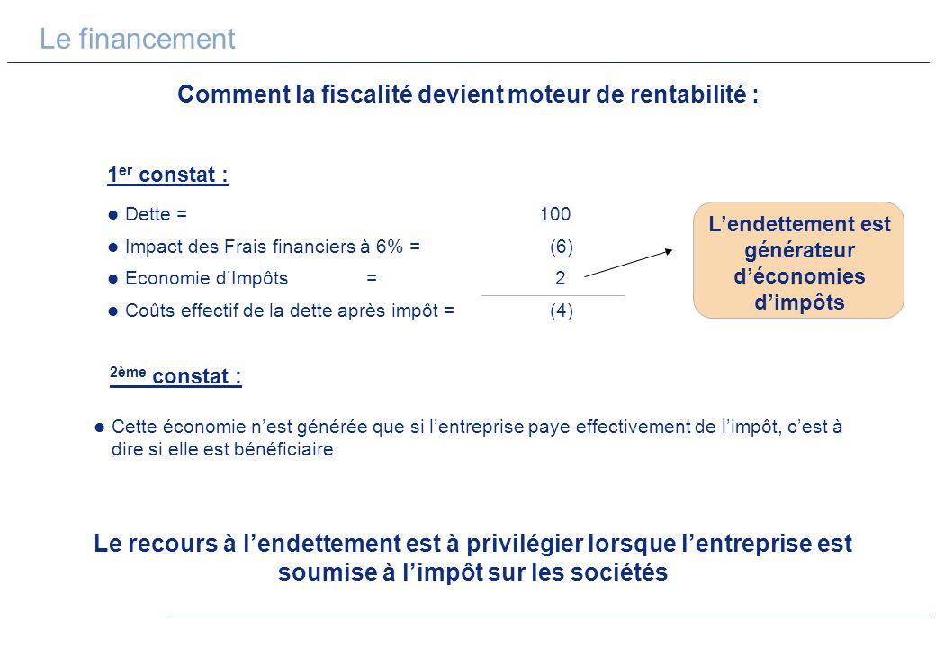 Le financement Comment la fiscalité devient moteur de rentabilité :