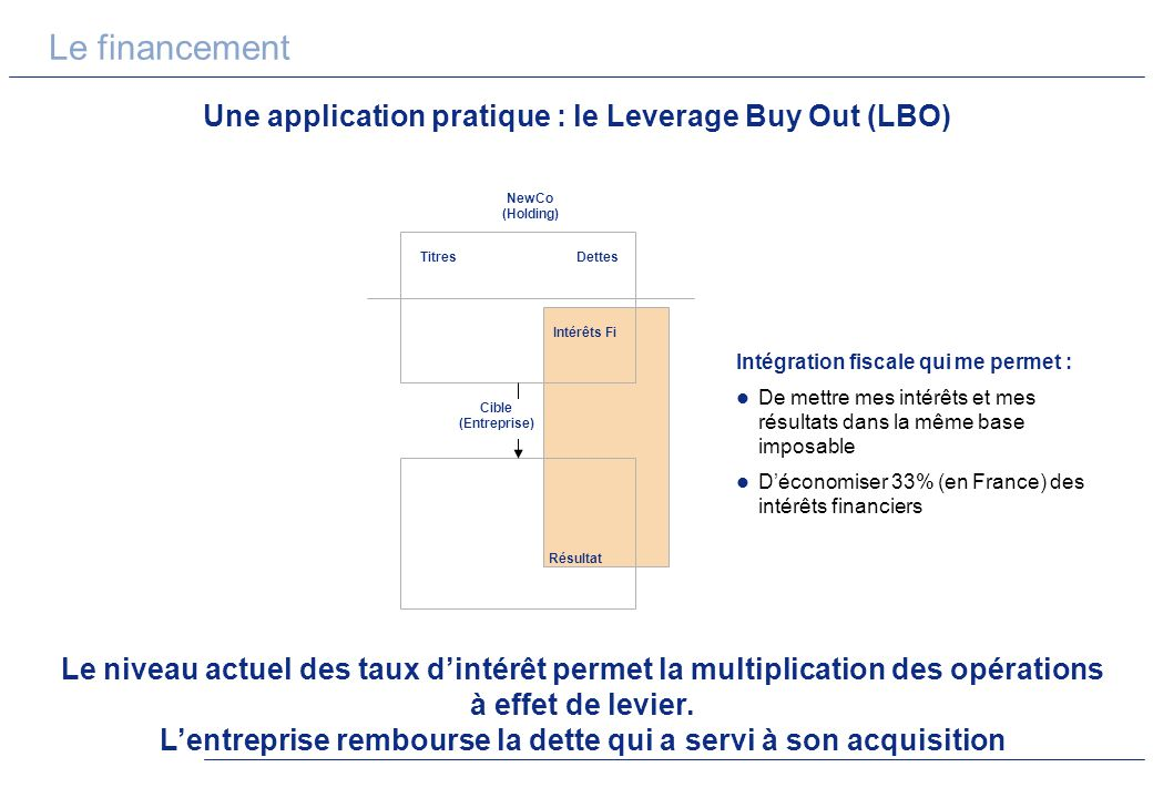 Une application pratique : le Leverage Buy Out (LBO)