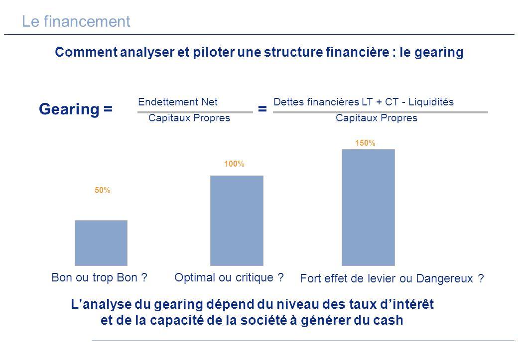 Comment analyser et piloter une structure financière : le gearing