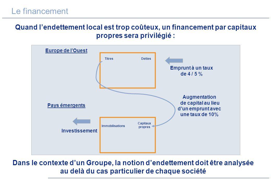 Augmentation de capital au lieu d'un emprunt avec une taux de 10%