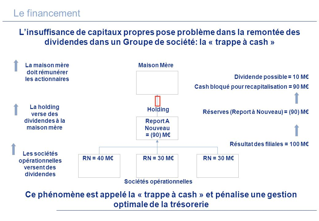 Le financement L'insuffisance de capitaux propres pose problème dans la remontée des dividendes dans un Groupe de société: la « trappe à cash »