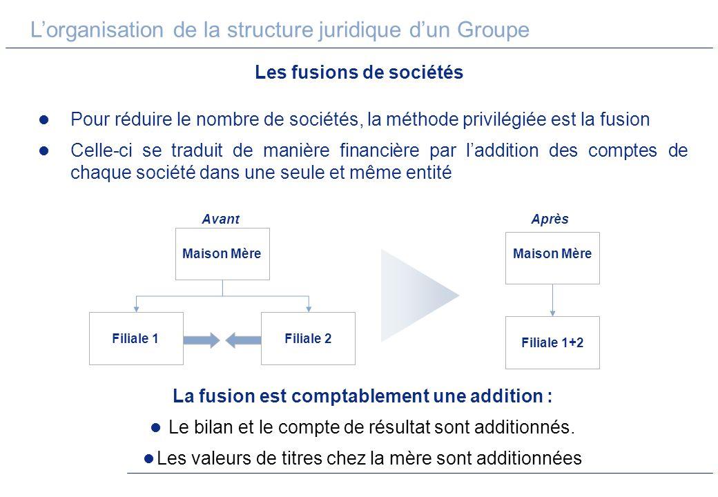 Les fusions de sociétés La fusion est comptablement une addition :