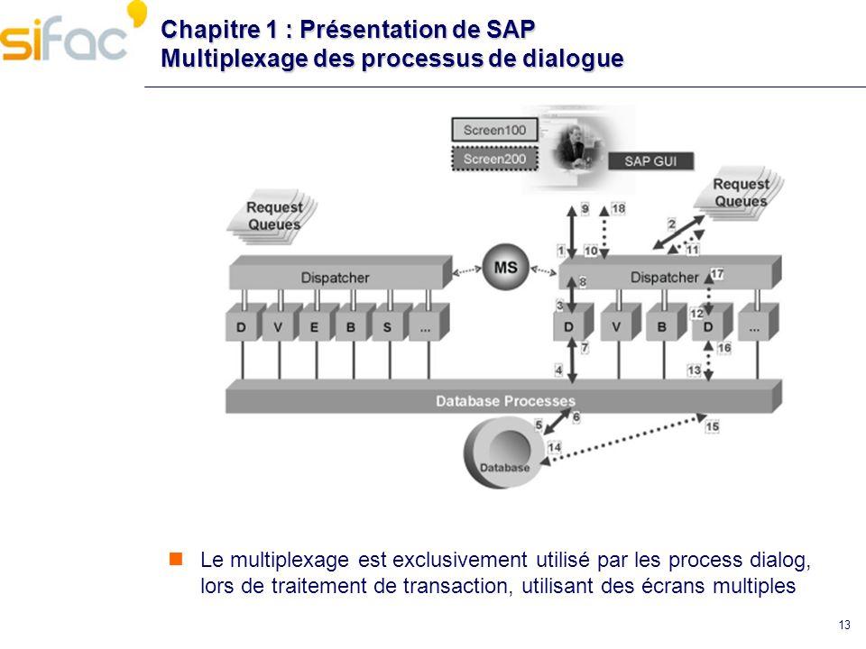 Chapitre 1 : Présentation de SAP Multiplexage des processus de dialogue