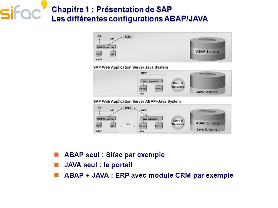 Chapitre 1 : Présentation de SAP Les différentes configurations ABAP/JAVA