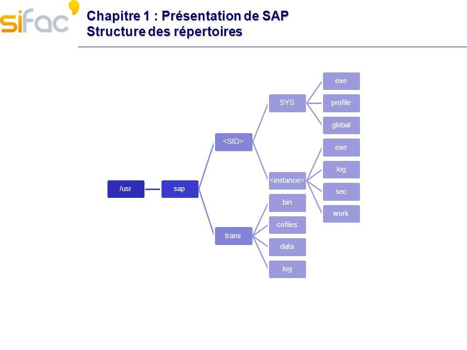 Chapitre 1 : Présentation de SAP Structure des répertoires