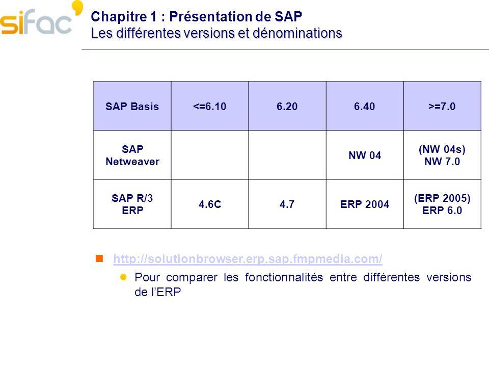 Chapitre 1 : Présentation de SAP Les différentes versions et dénominations