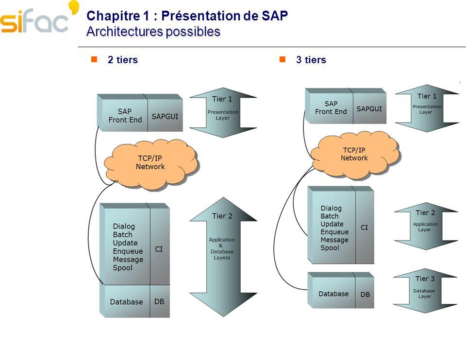 Chapitre 1 : Présentation de SAP Architectures possibles