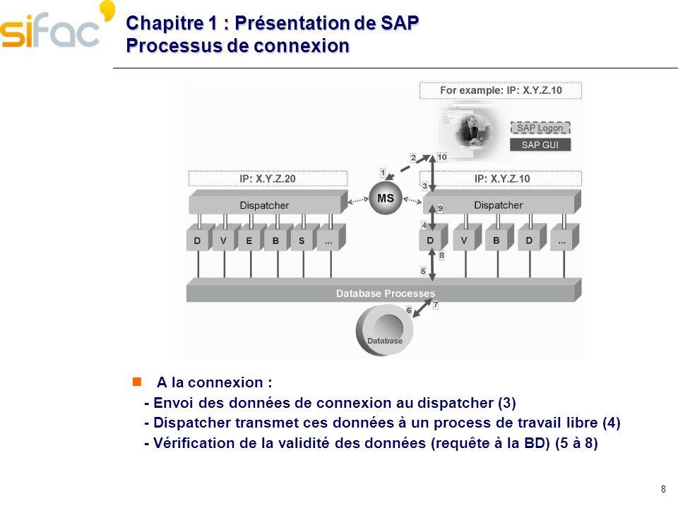 Chapitre 1 : Présentation de SAP Processus de connexion