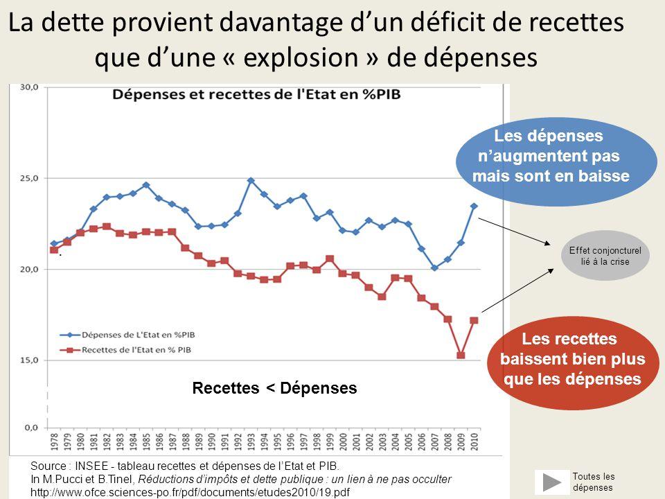 La dette provient davantage d'un déficit de recettes que d'une « explosion » de dépenses