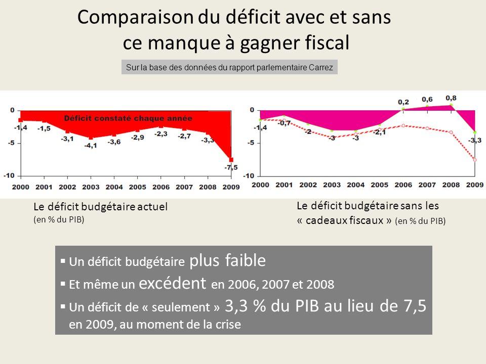 Comparaison du déficit avec et sans ce manque à gagner fiscal