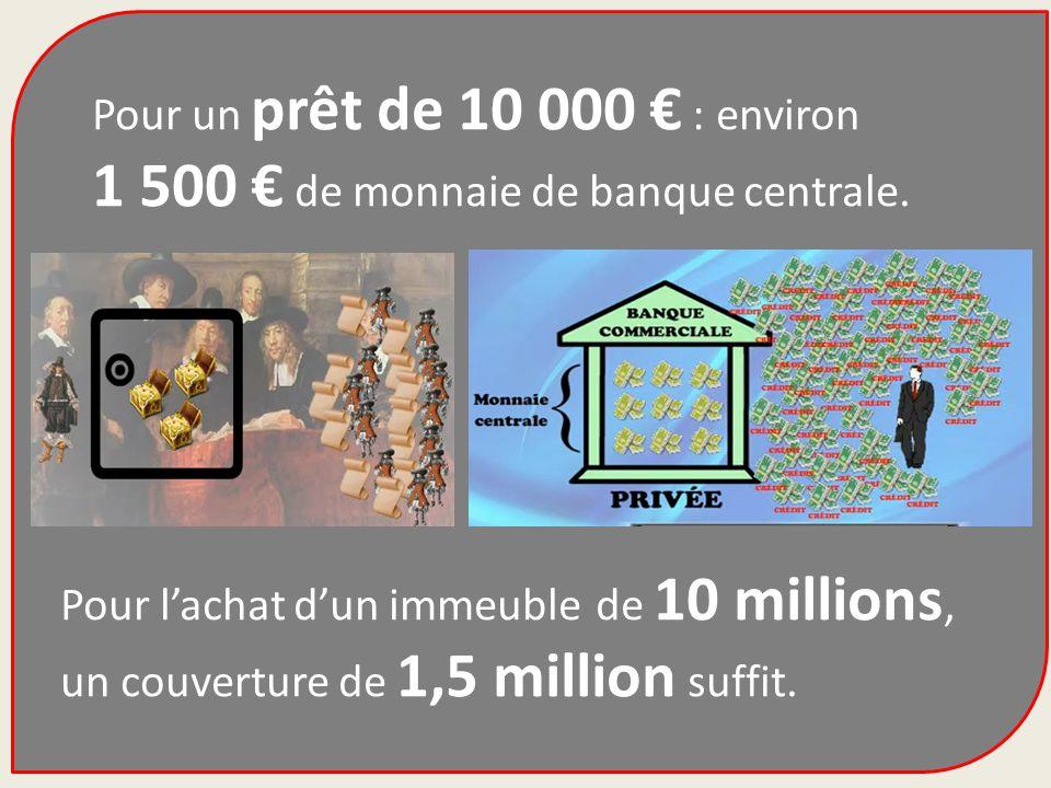 Pour un prêt de 10 000 € : environ 1 500 € de monnaie de banque centrale.