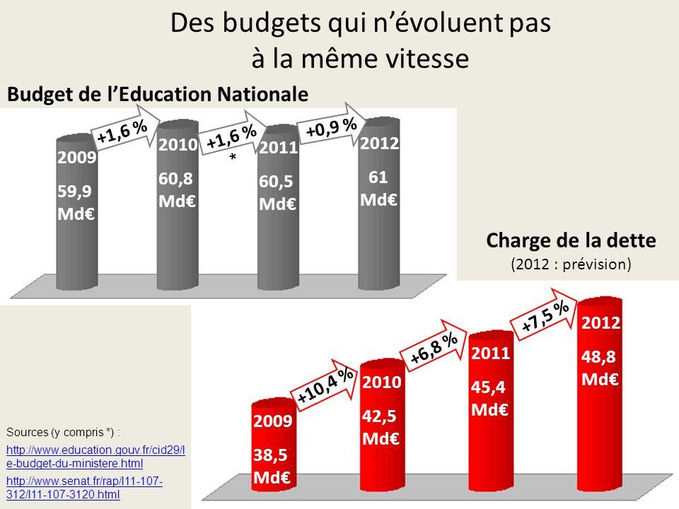 Des budgets qui n'évoluent pas à la même vitesse