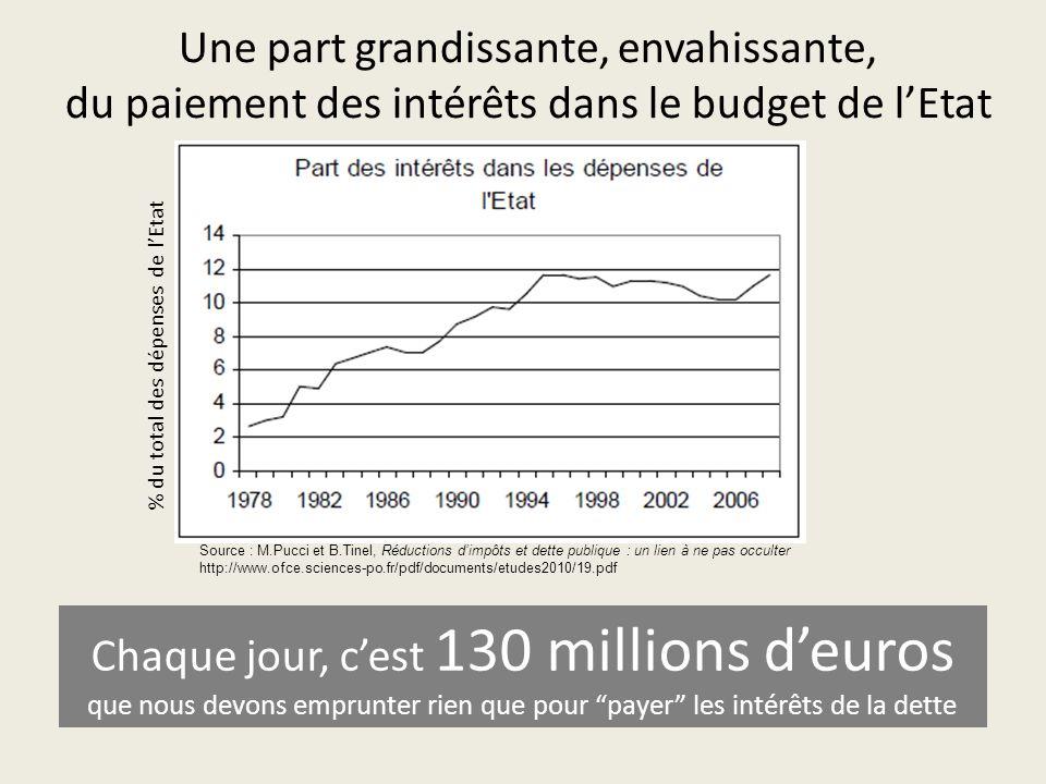 Une part grandissante, envahissante, du paiement des intérêts dans le budget de l'Etat