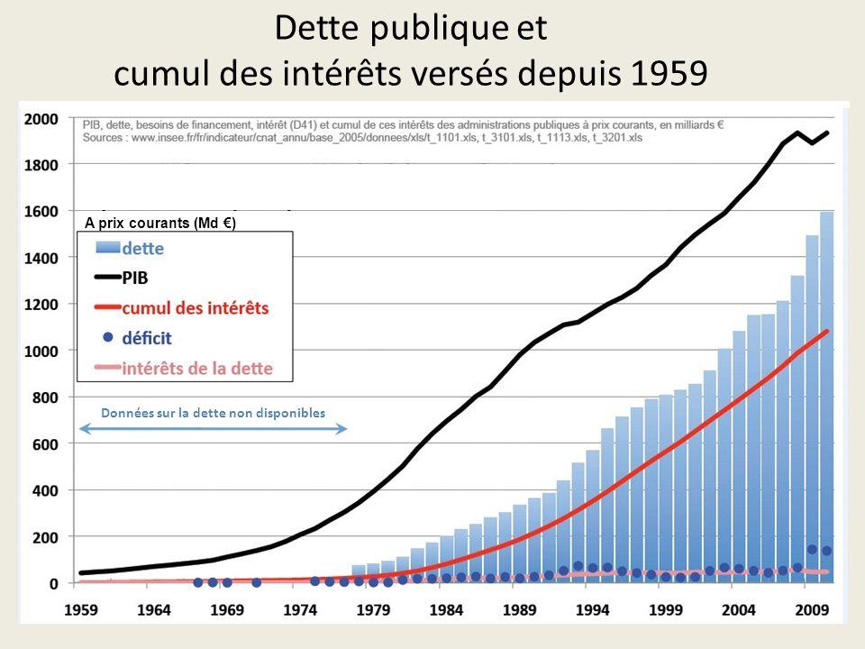 Dette publique et cumul des intérêts versés depuis 1959