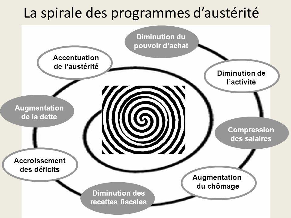 La spirale des programmes d'austérité