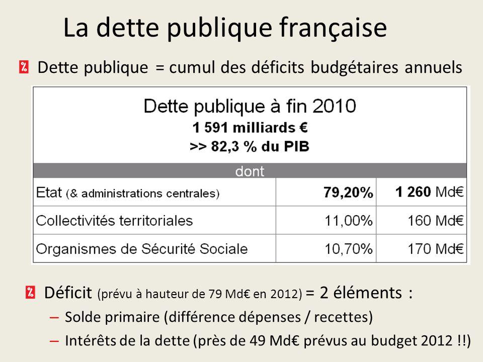 La dette publique française