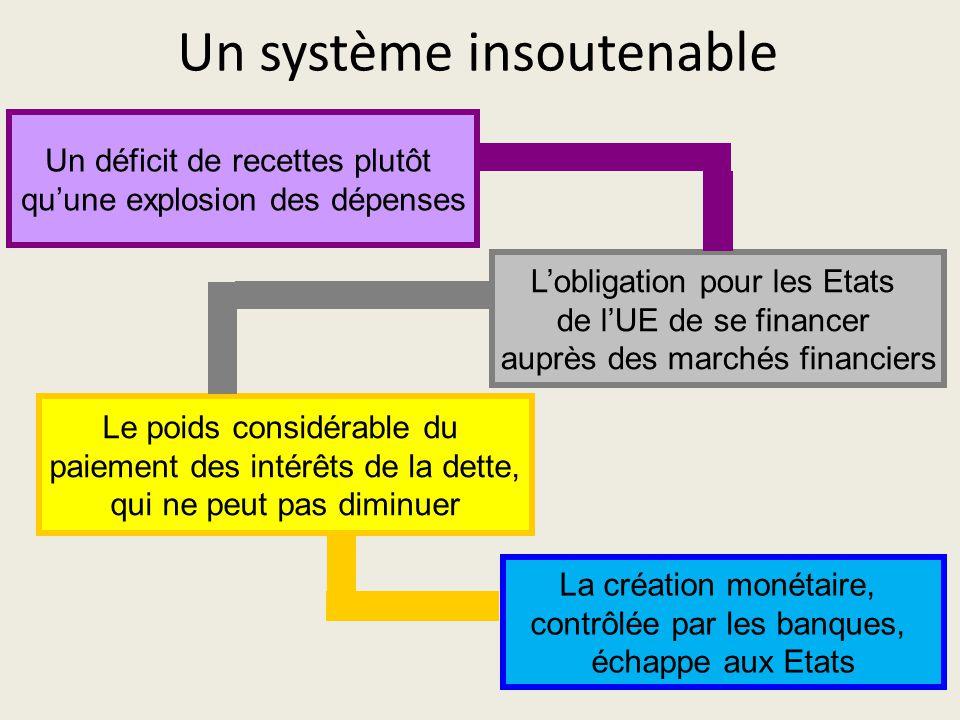 Un système insoutenable