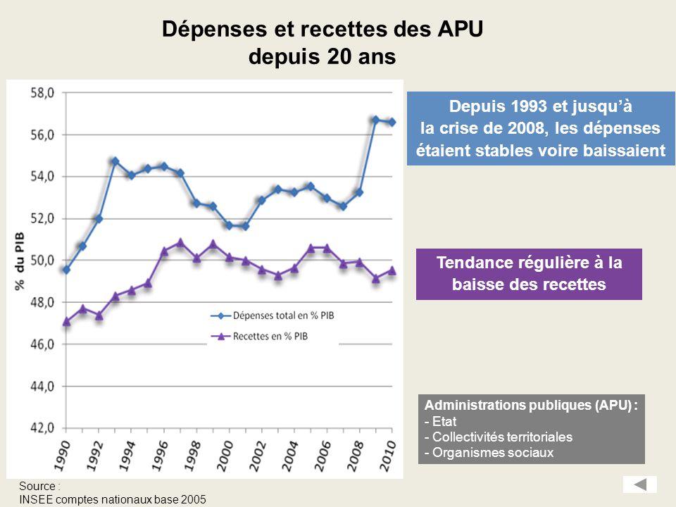 Dépenses et recettes des APU depuis 20 ans