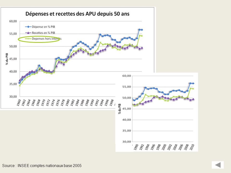 Source : INSEE comptes nationaux base 2005