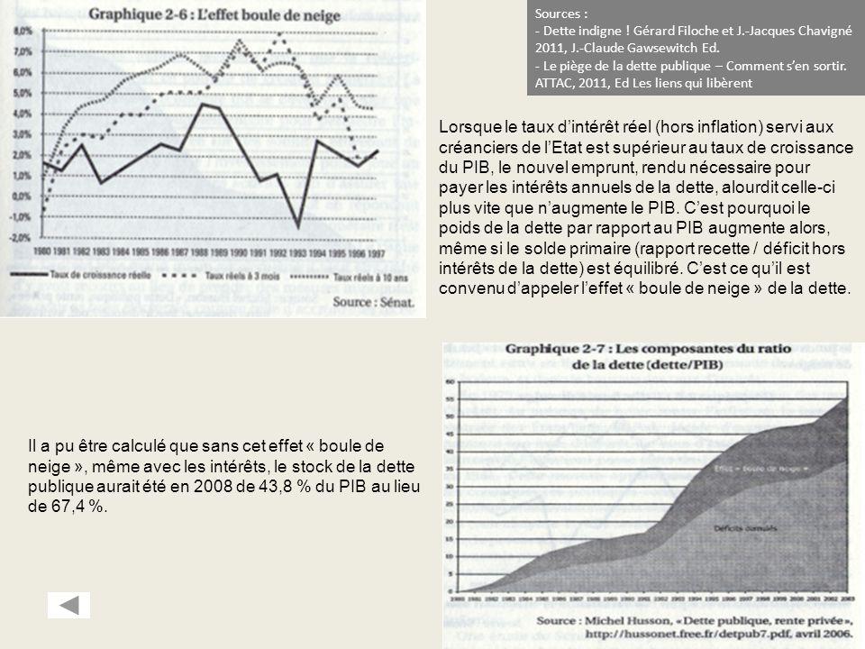 Sources : Dette indigne ! Gérard Filoche et J.-Jacques Chavigné. 2011, J.-Claude Gawsewitch Ed.