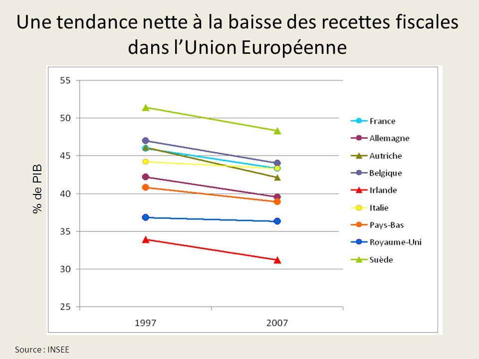 Une tendance nette à la baisse des recettes fiscales dans l'Union Européenne