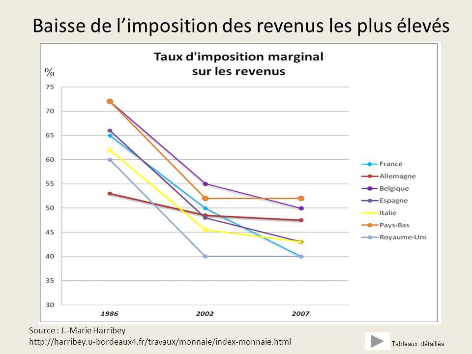 Baisse de l'imposition des revenus les plus élevés