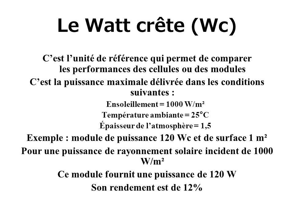 Le Watt crête (Wc) C'est l'unité de référence qui permet de comparer les performances des cellules ou des modules.
