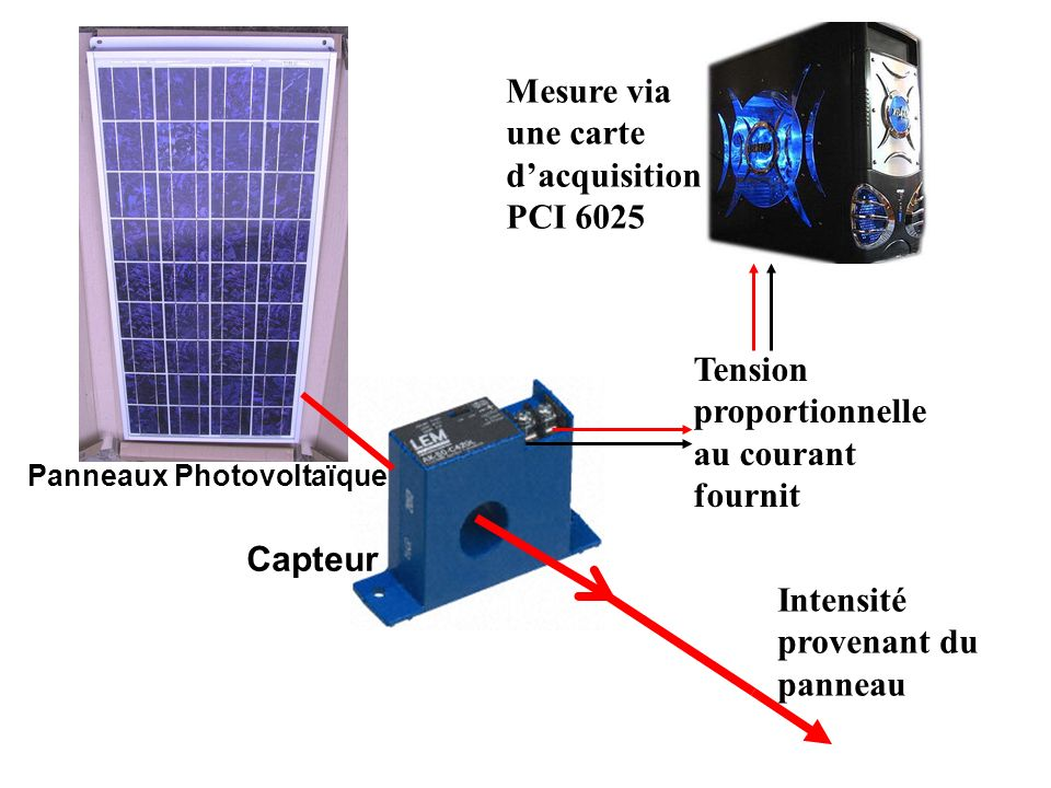 Mesure via une carte d'acquisition PCI 6025