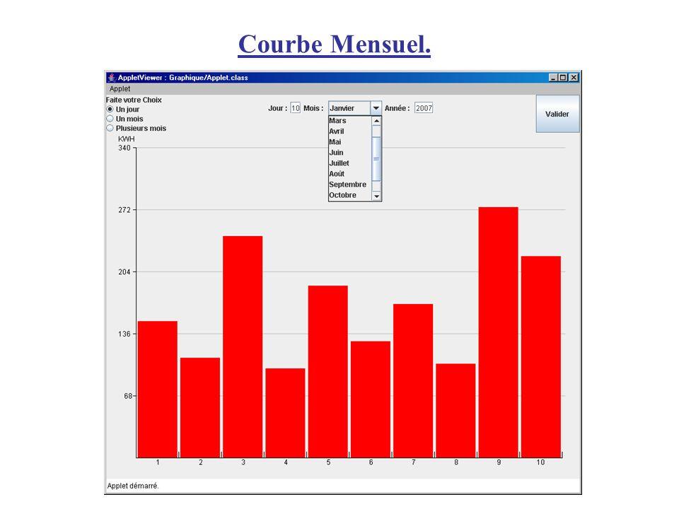 Courbe Mensuel.
