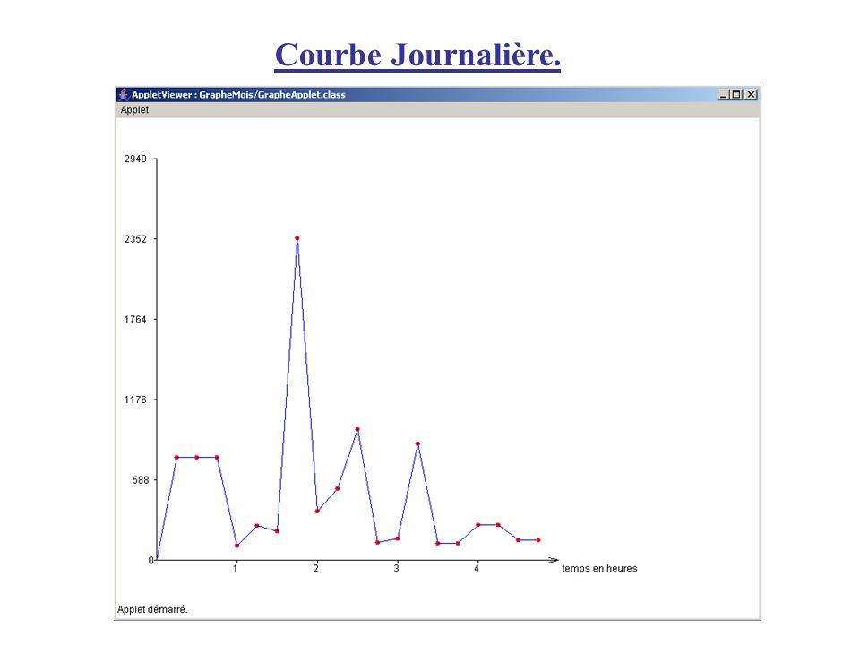Courbe Journalière.