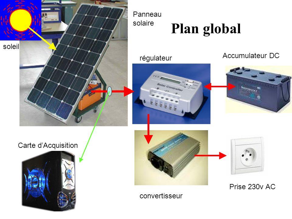 Plan global Panneau solaire soleil Accumulateur DC régulateur