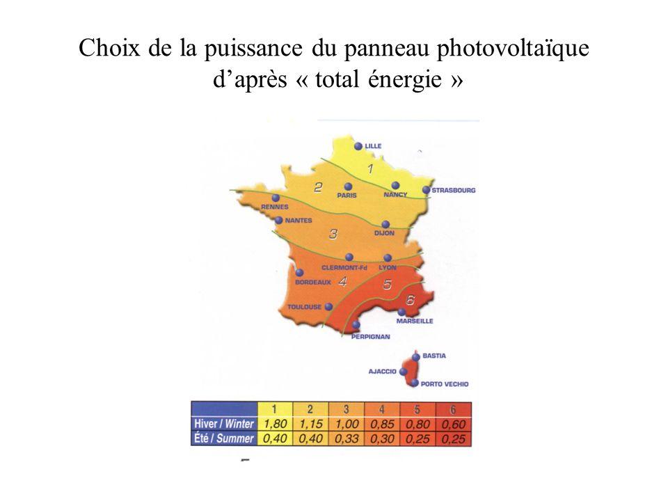 Choix de la puissance du panneau photovoltaïque d'après « total énergie »